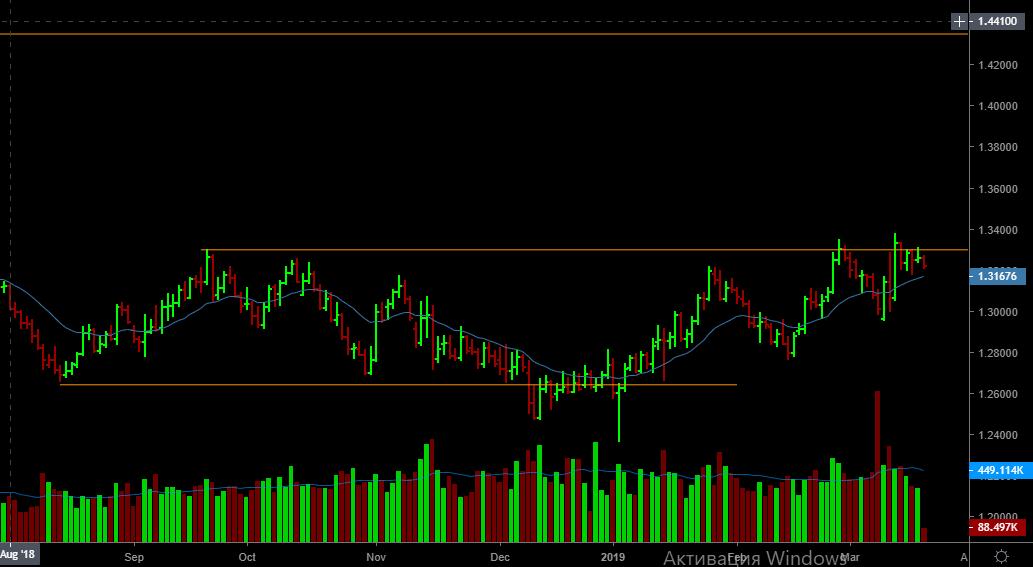 Фунт/Доллар