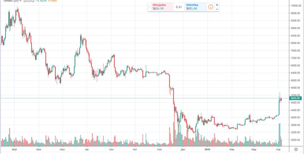 Почему не стоит в настоящий момент торговать биткоин ?