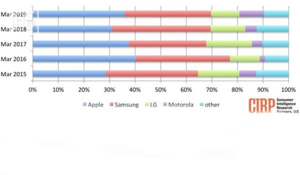 Apple cнова опережает Samsung!