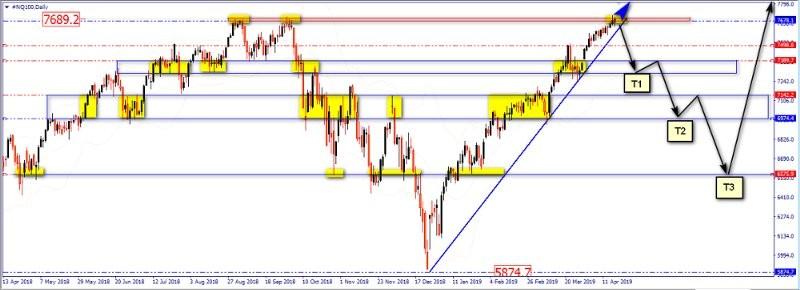 Технический анализ индекса NASDAQ-100 Index