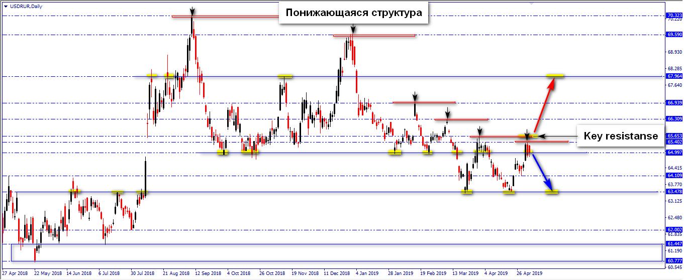 Российский рубль. За один шаг от плохих новостей