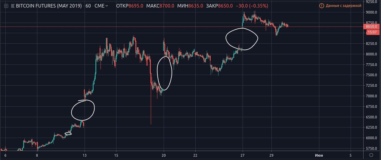Почему пора продавать биткоин?