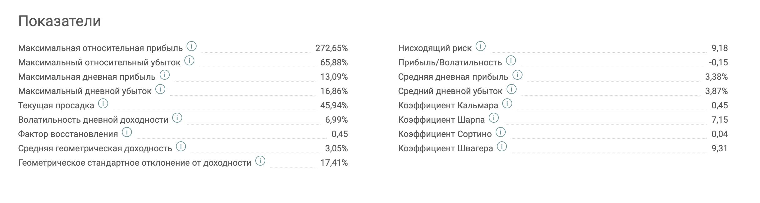 Статистика ПАММа