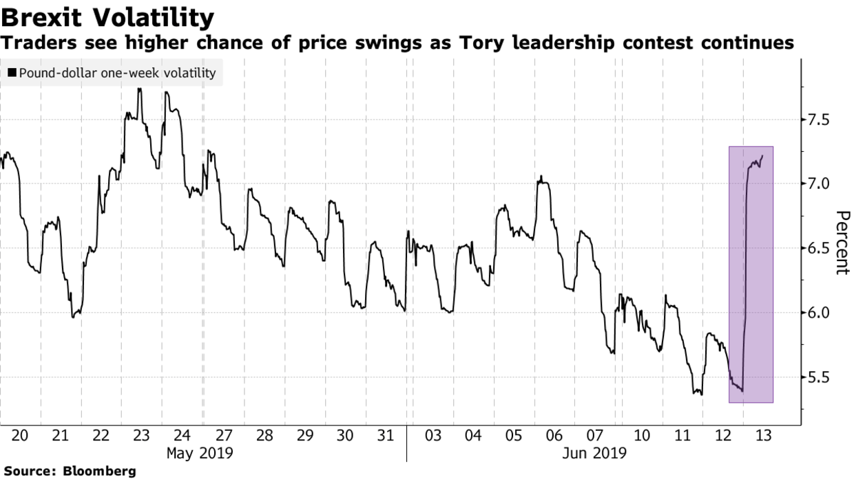 Brexit Volatility