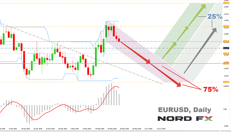 EURUSD_Jul-Aug._2019