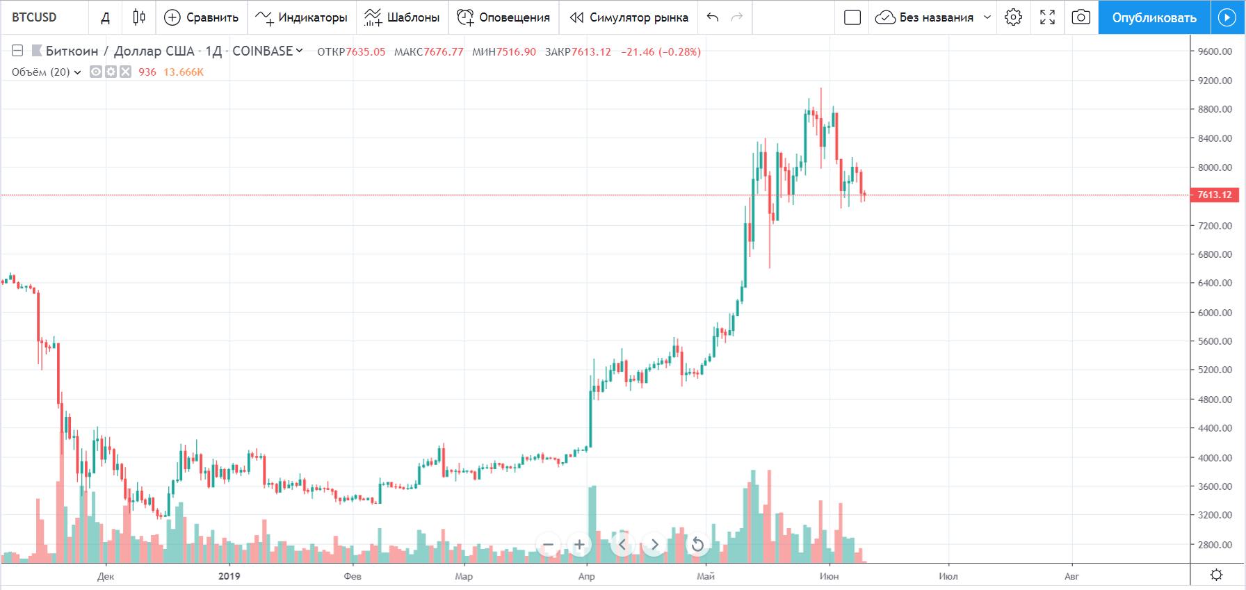 Технический анализ рынка криптовалют на неделю