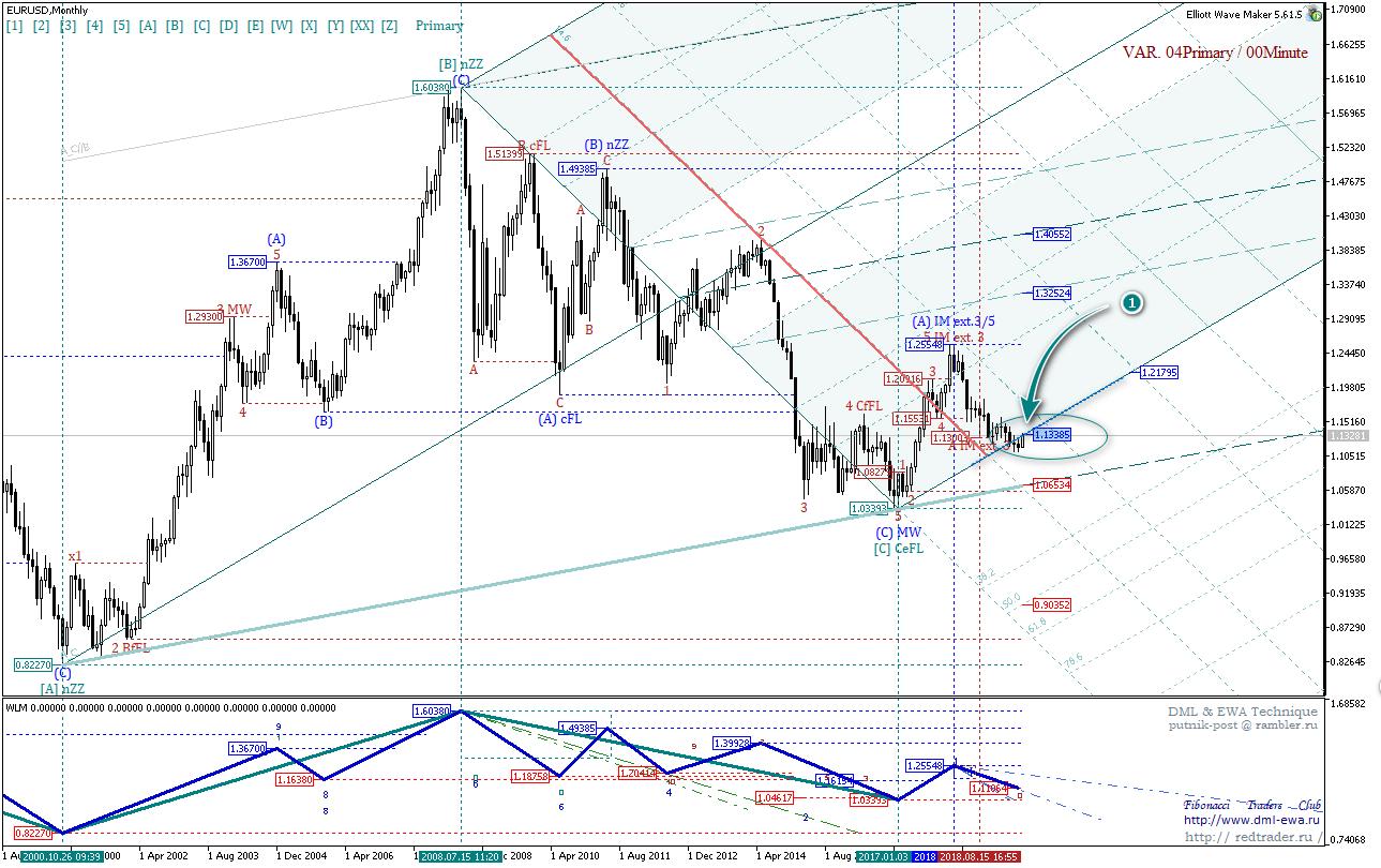 EUR USD, закрытие недели, недели не сбывшихся ожиданий!
