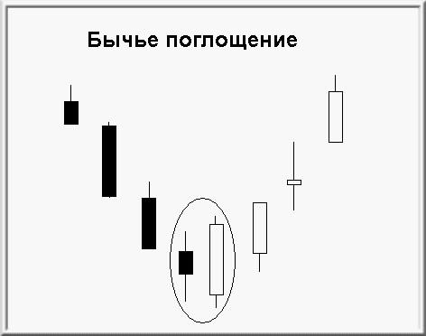 Базовые разворотные паттерны свечного анализа