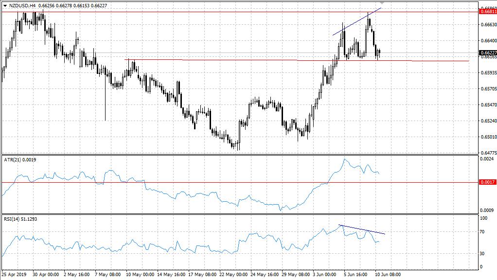 Технический анализ валютной пары NZDUSD