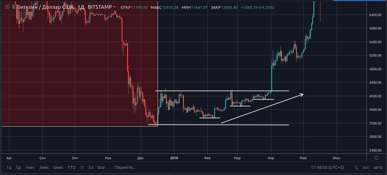 Почему никто не сказал нам покупать Bitcoin? (часть 2)