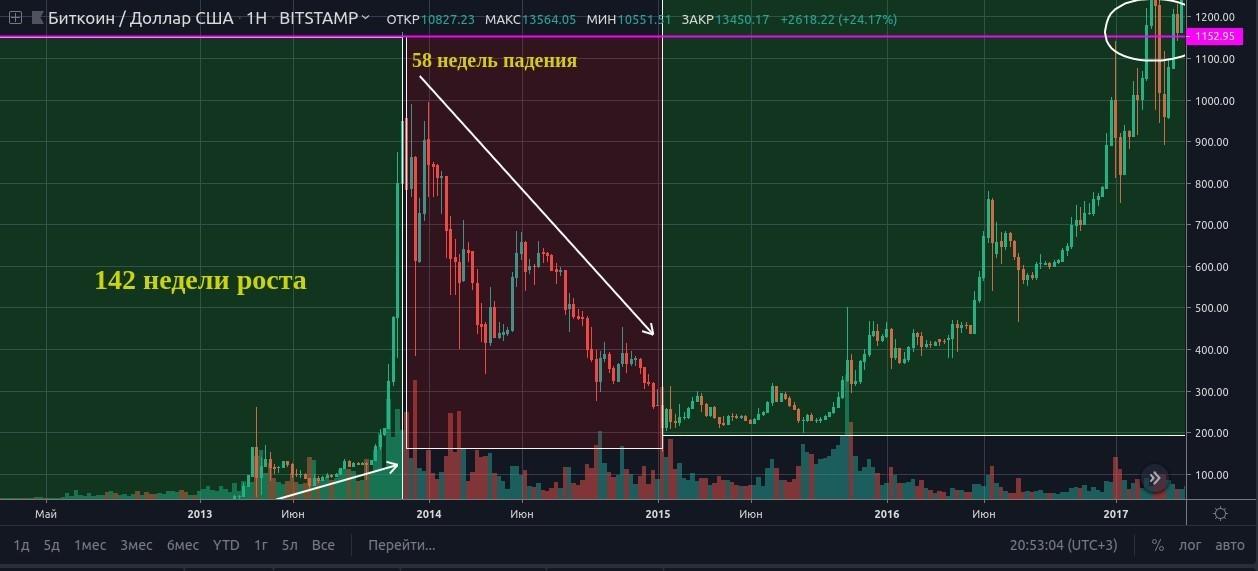 Почему никто не сказал нам покупать Bitcoin? (часть 1)