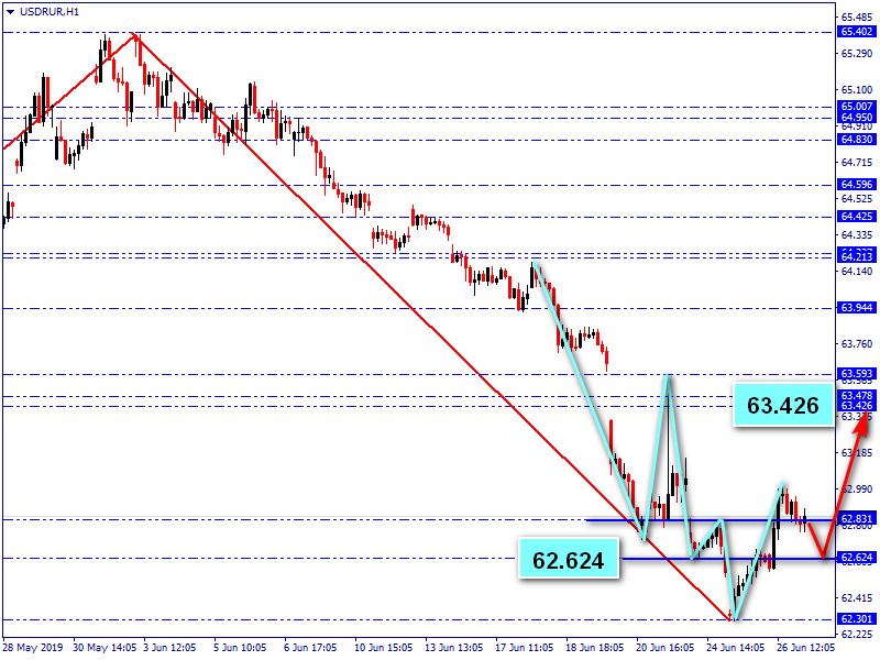 Обзор российского рубля (пара USDRUR)