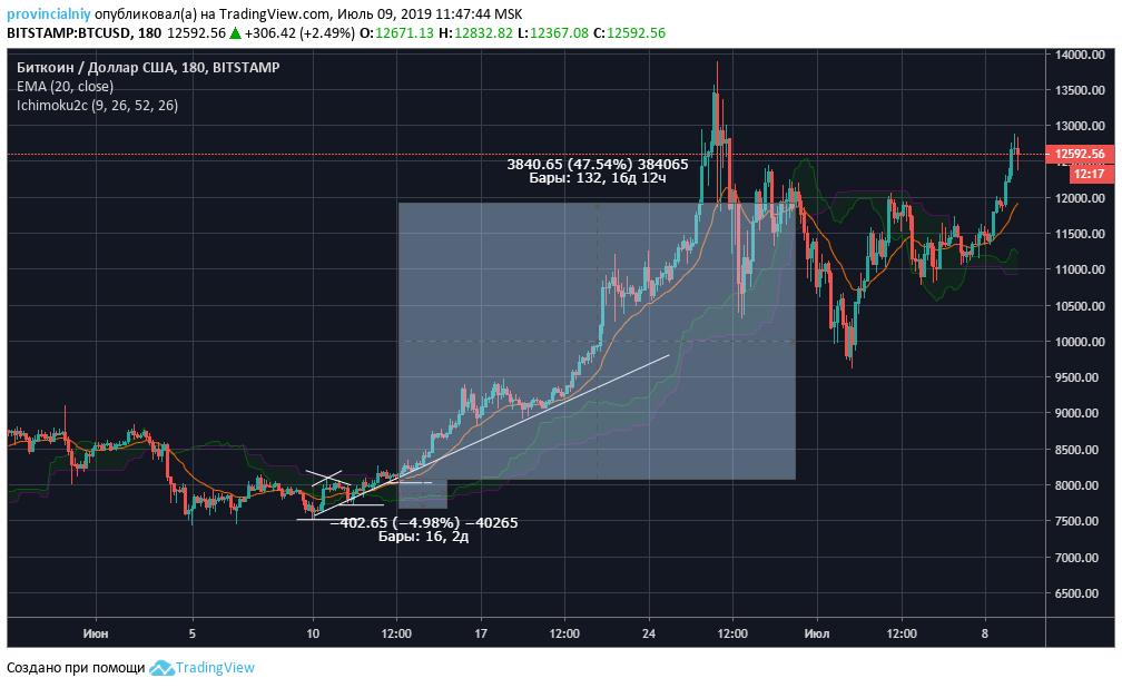 Как торговать по тренду 