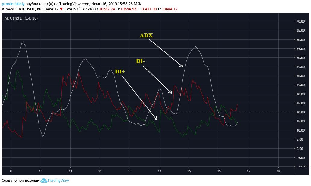 Индикатор ADX. Определение силы тренда
