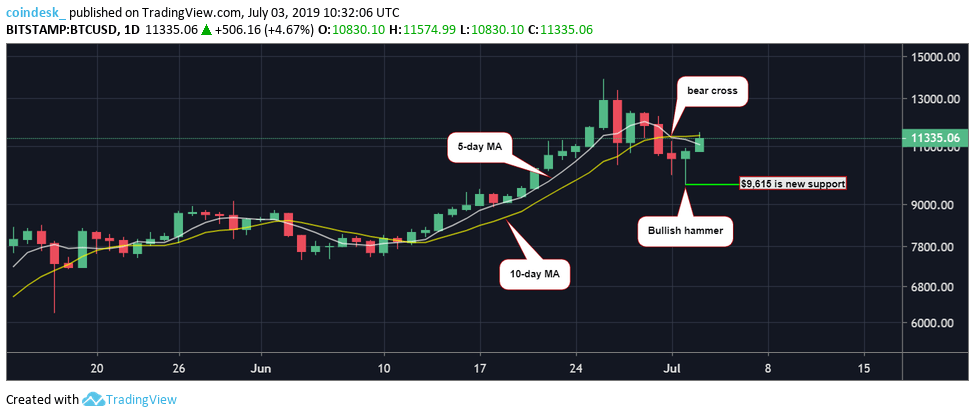 BTC-hourly-chart
