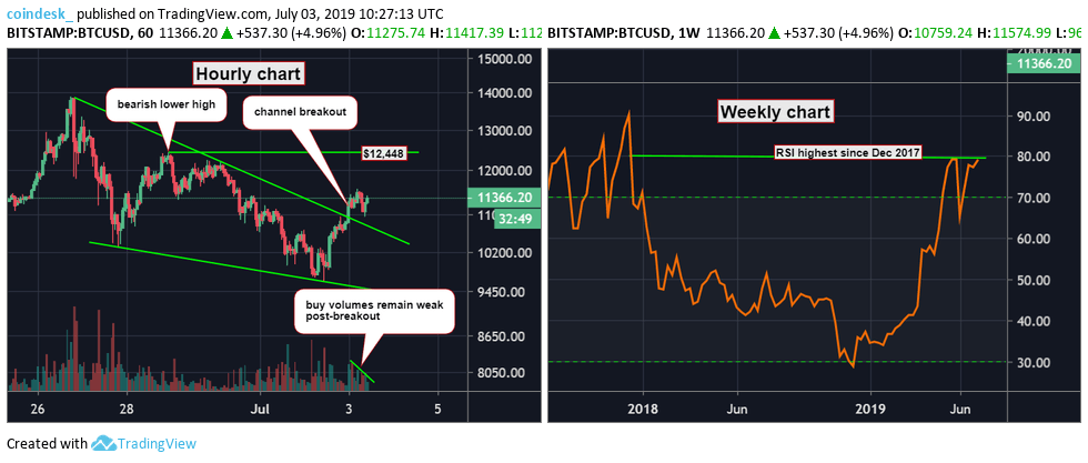 BTCUSD-hourly-and-weekly