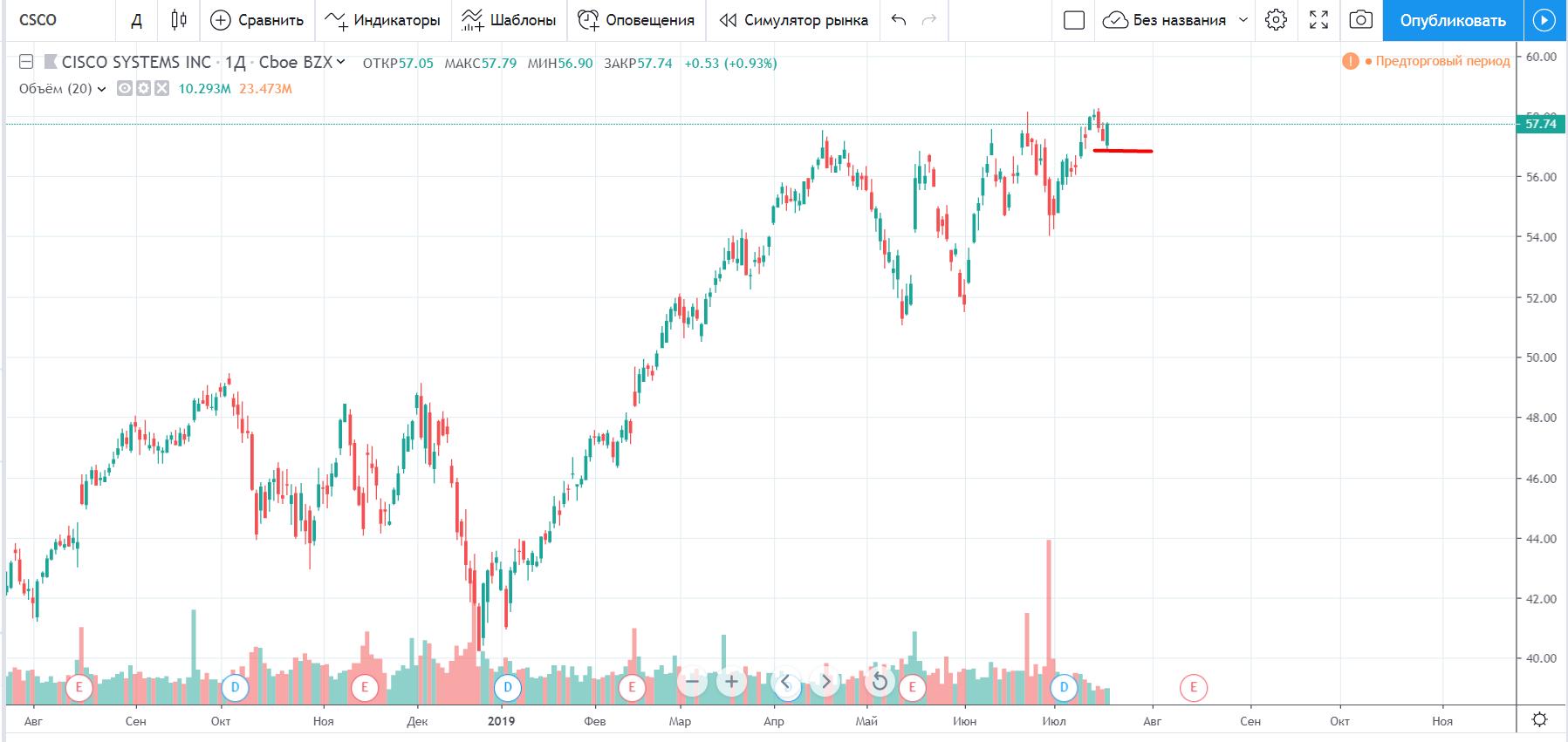 Торговые идеи на инструменты из индекса Dow Jones
