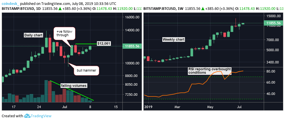 Daily-and-weekly-chart