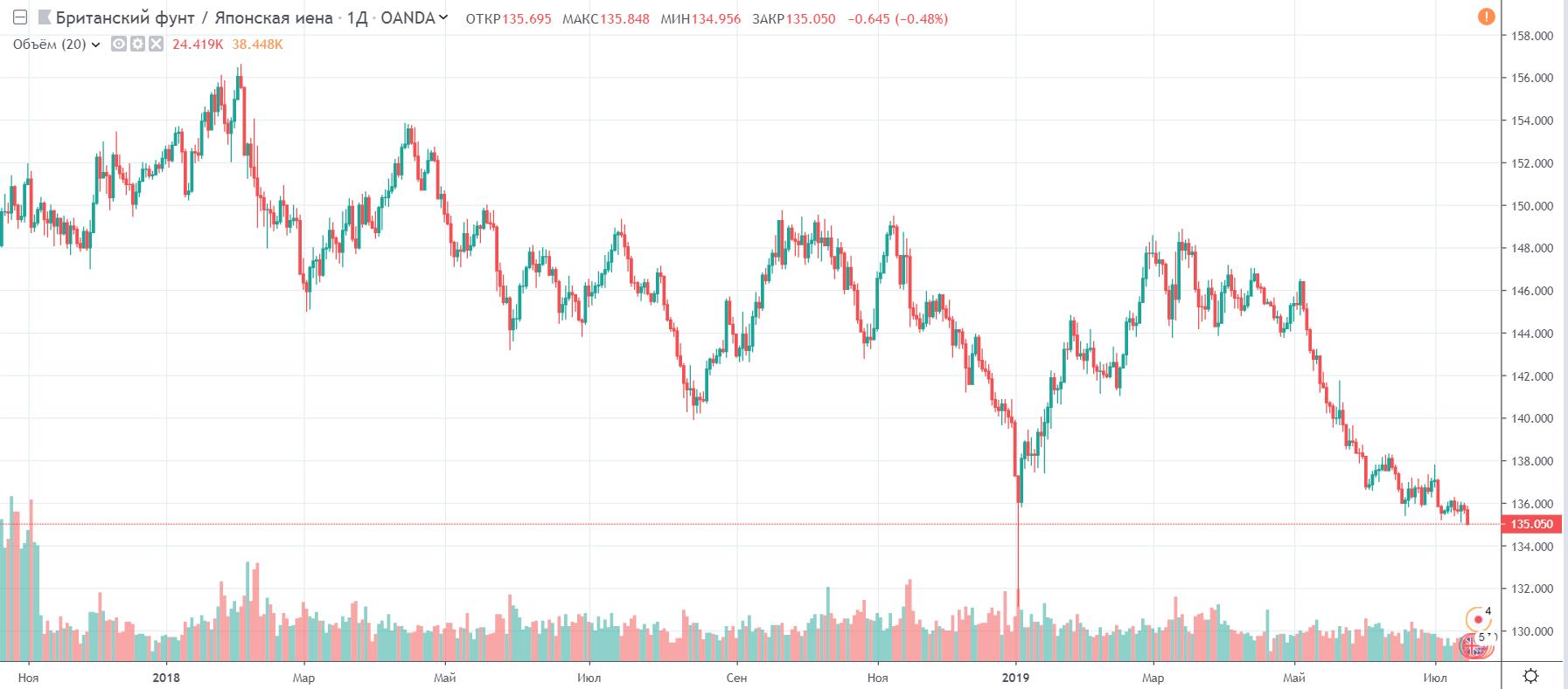 Среднесрочный прогноз по паре британский фунт/японская йена (GBP/USD) 