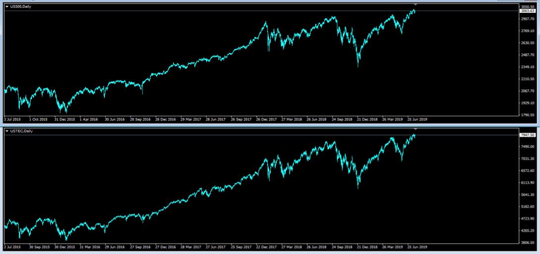 SP500&NASDAQ