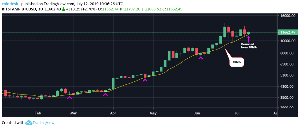 Three-day-chart-BTC