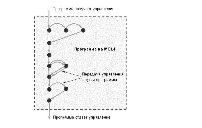 Язык программирования MQL
