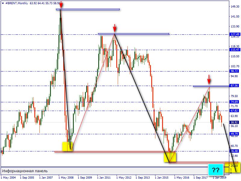 """Нефть марки """"Brent"""". Осеннии перспективы """"черного золота""""."""