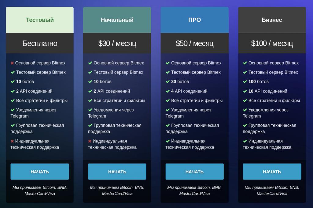 margin.cryptorg.net - платформа для автоматической и ручной торговли на бирже Bitmex