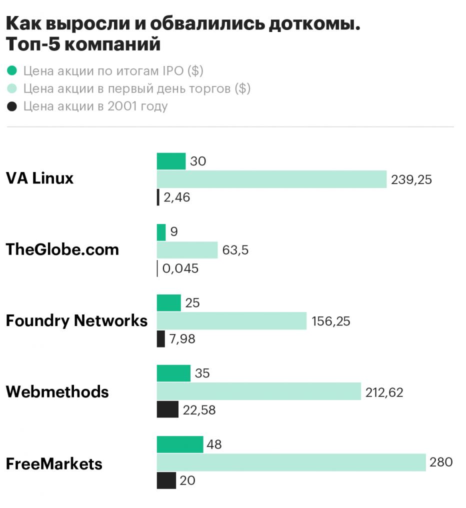 Dot-com bubble. Пузырь доткомов 1995-2000