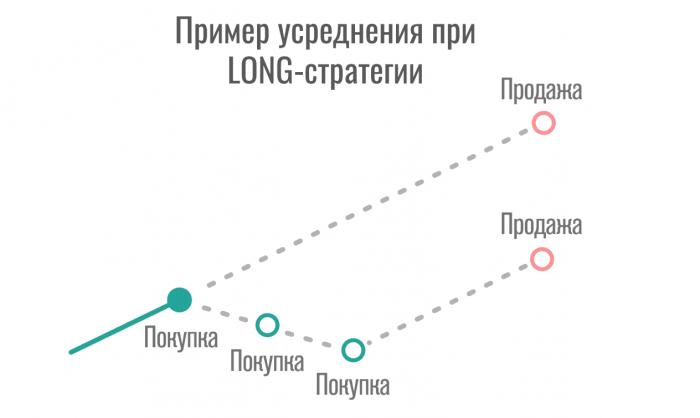 Cryptorg - усреднение