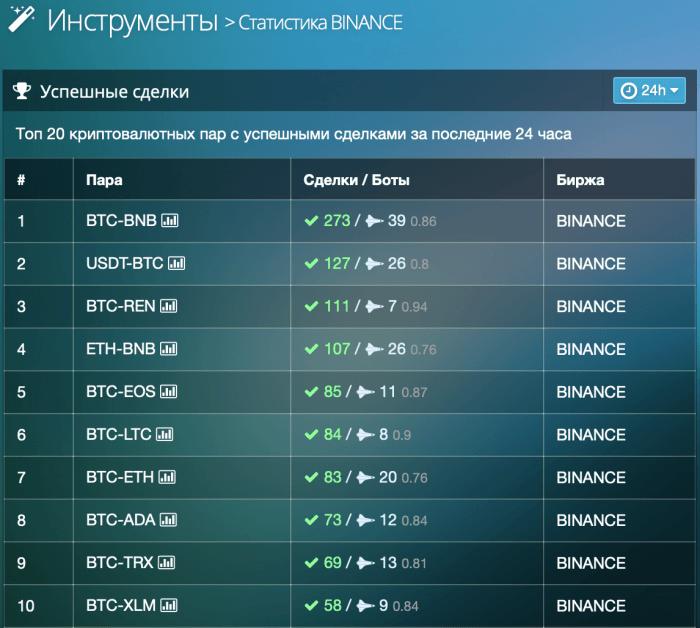 Cryptorg - статистика