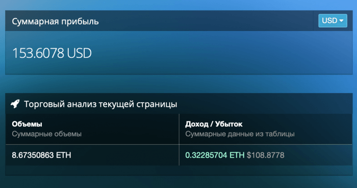Cryptorg - аналитика