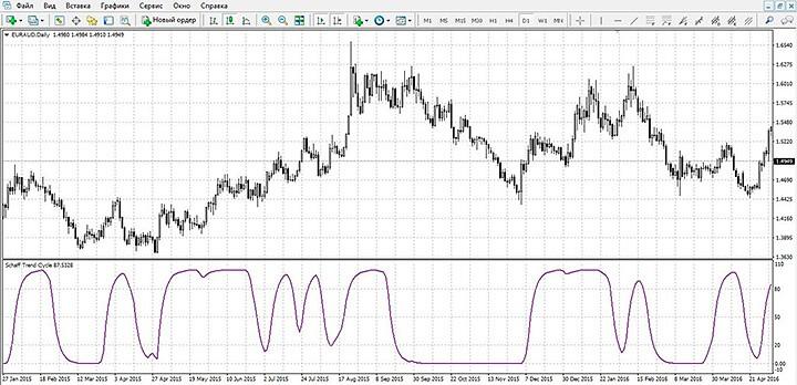Индикатор трендового цикла Шаффа