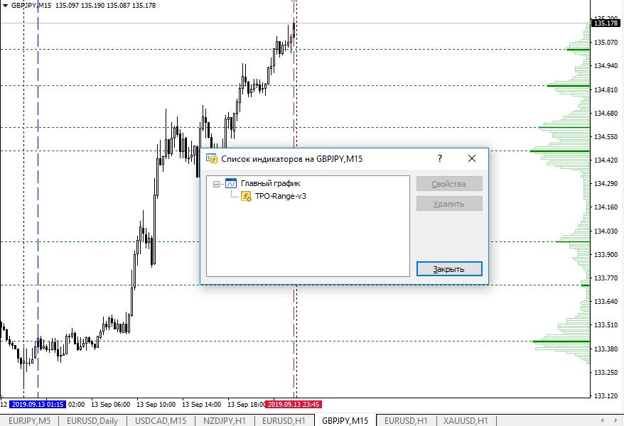 Индикаторы горизонтального объема и методы их использования в торговле