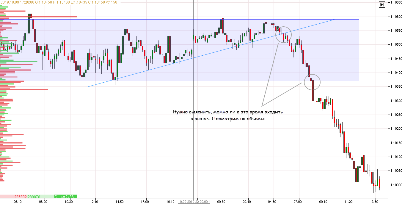 Кластерный анализ объемов в торговле