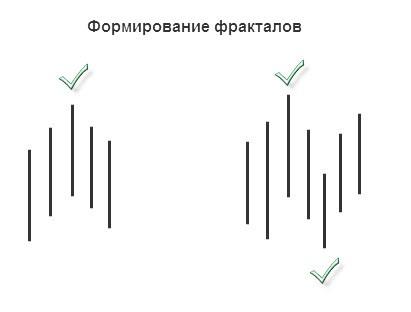 Фрактальный анализ