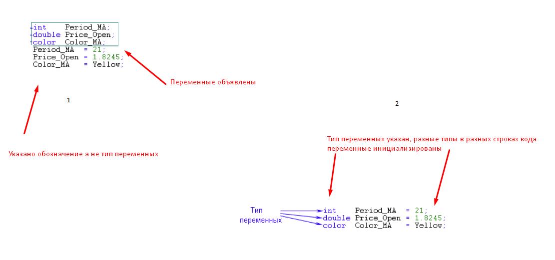 Язык программирования MQL. Часть 4 - Объявление и инициализация переменных