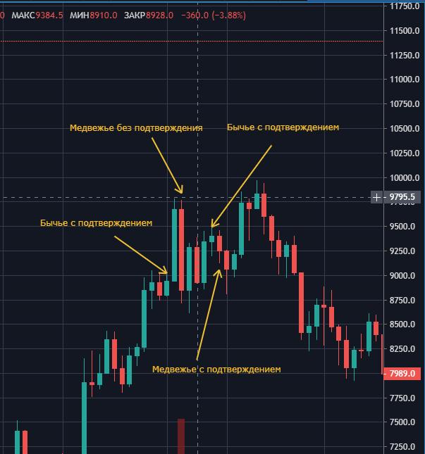 ТФ - 1д, BTC/USD Апрель 2018