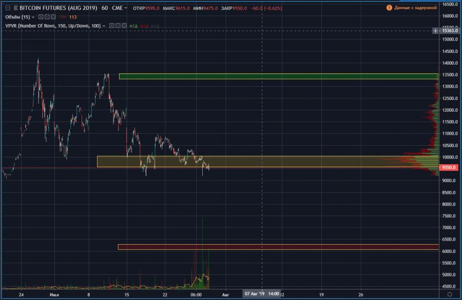 Смотрим по графику где у нас были основные объемы торгов. Это видно на горизонтальных объемах справа на графике.