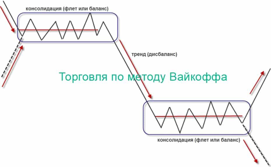 Метод анализа VSA