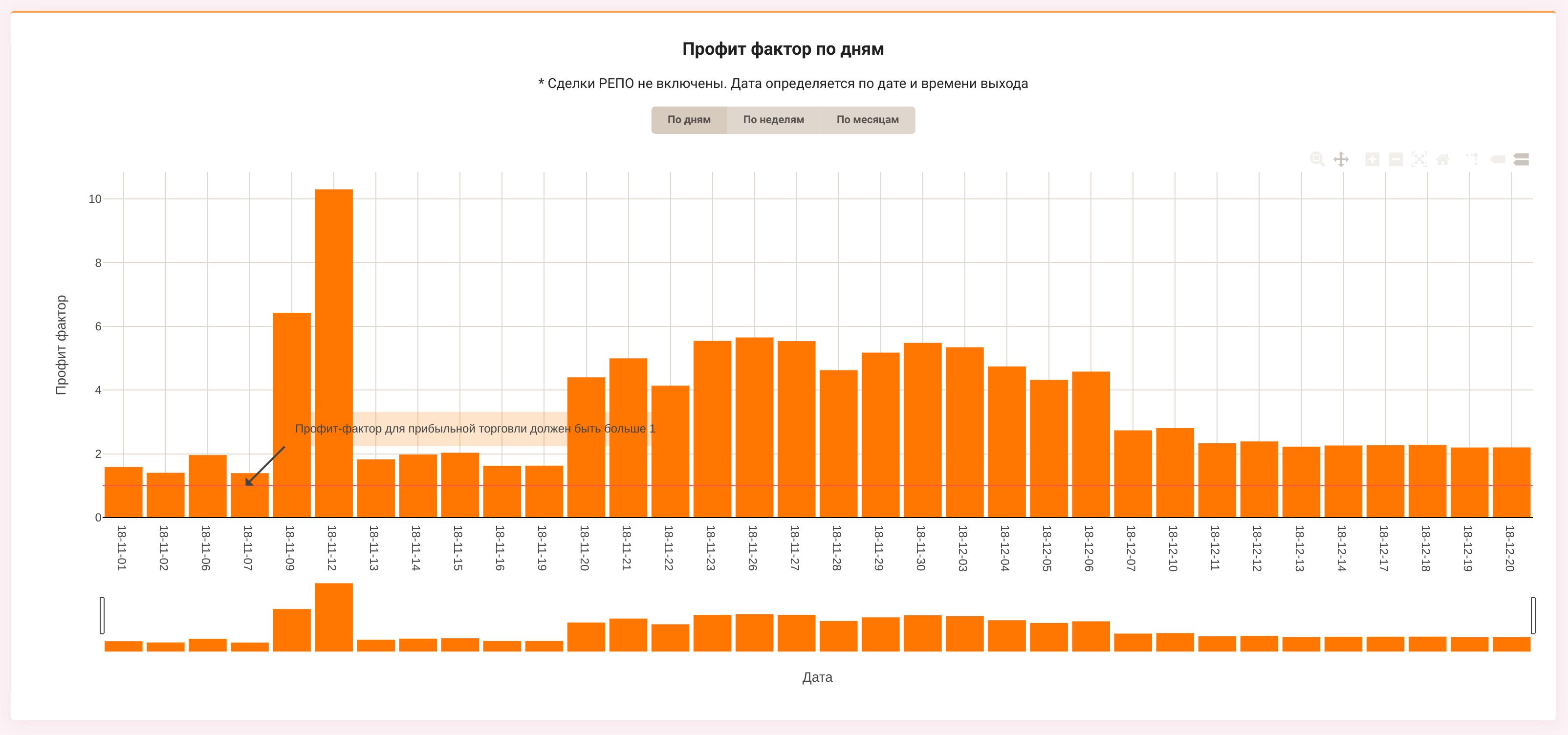 Обзор Tradary — сервиса для ведения дневника трейдера