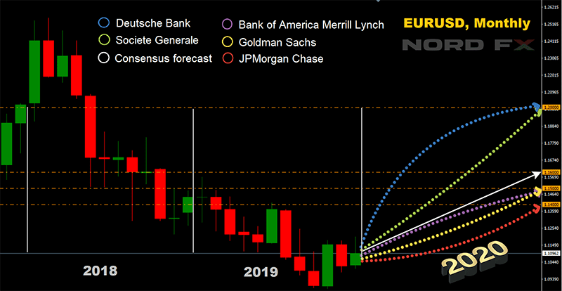 EURUSD прогноз 2020