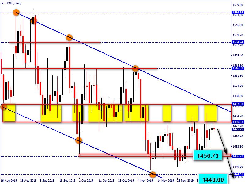 Прогноз курса золота и серебра на декабрь