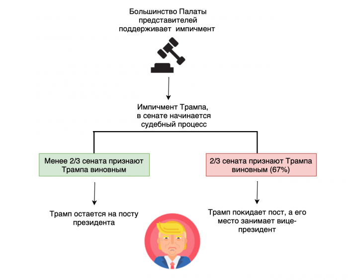 Импичмент Трампа