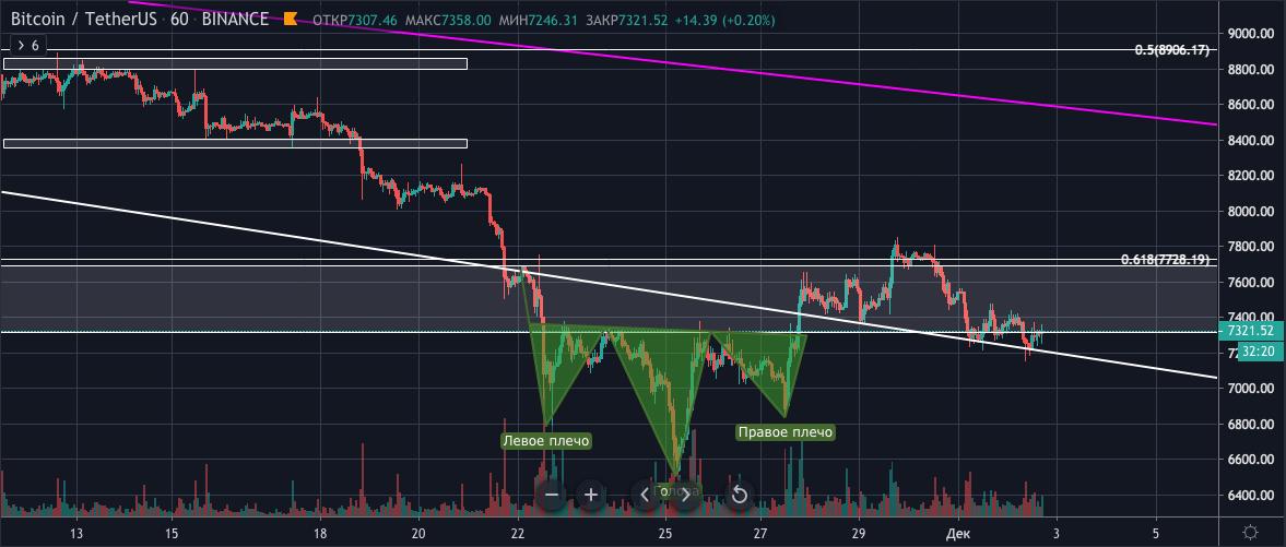 Bitcoin: разворот цены или продолжение падения? Обзор на 2 декабря 2019г.