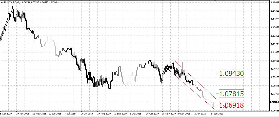 Обзор кросс-курсов на 29 января 2020г. EUR/CAD, EUR/CHF, NZD/CAD