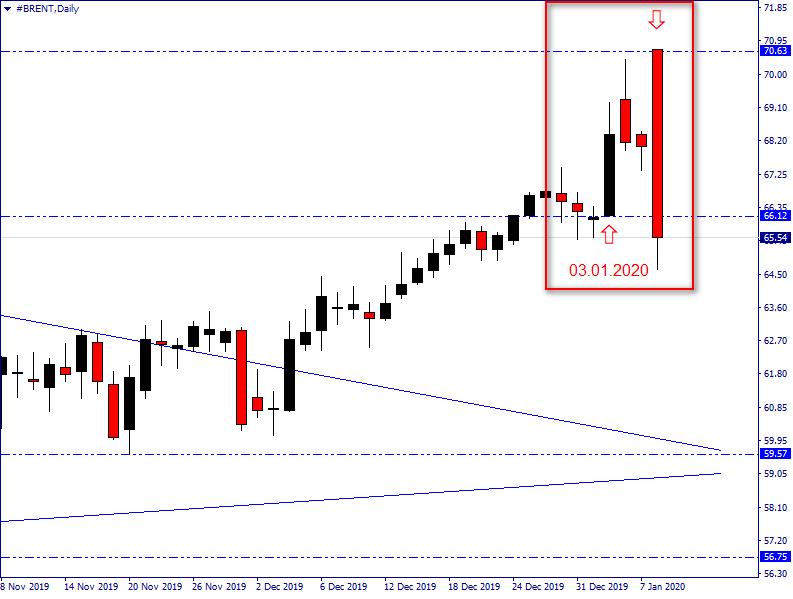 Прогноз по нефти марки Brent на январь 2020г.