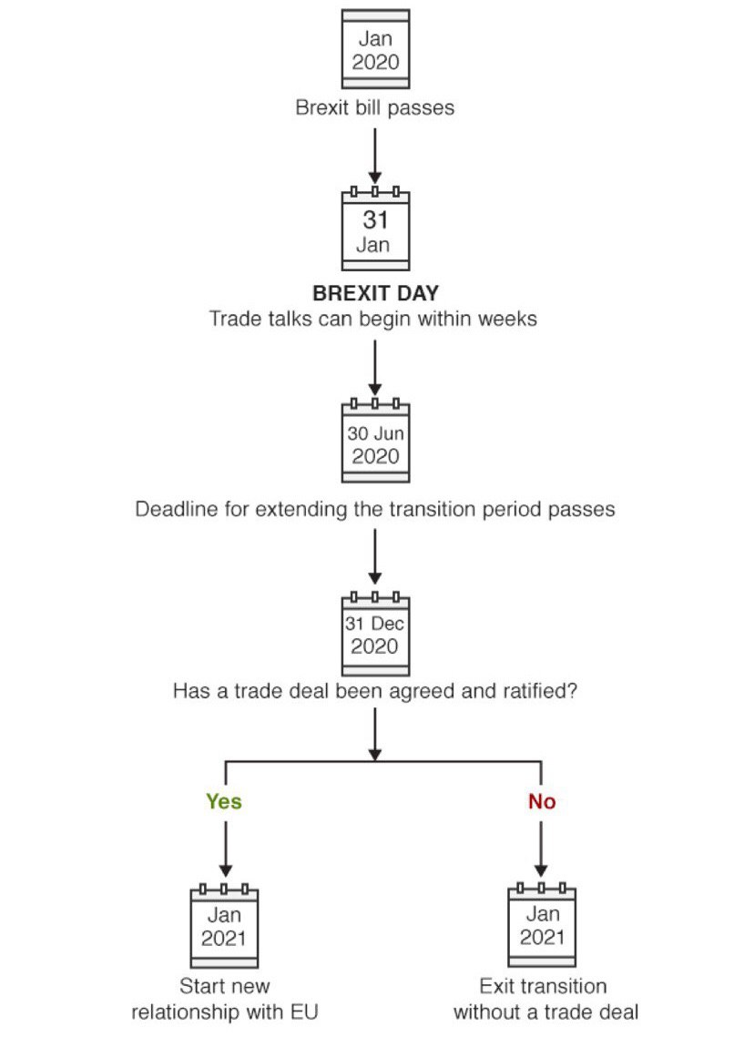 31 января Великобритания покинет ЕС. Что дальше? Обзор GBP/USD