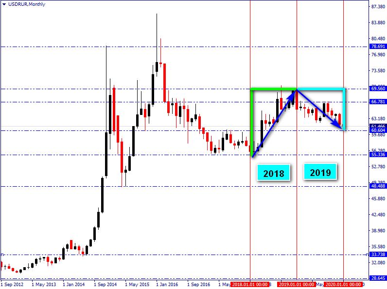 Что ждет рубль в 2020?