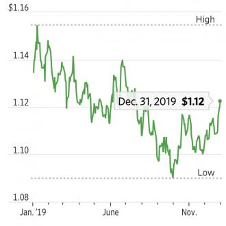 EUR/USD 2019